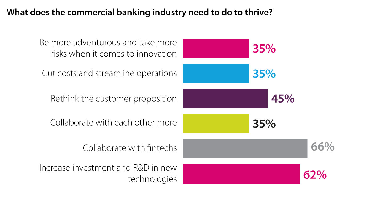 Defining the B2B customer experience - what do commercial banking
